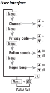 BCA Radio Interface
